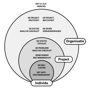 Het Perfecte Project - Het verband tussen de tips en trucs - Afb_boek 6-12-2013